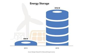 The grid-scale electrical storage industry is growing quickly around the country. (Advanced Energy Economy)