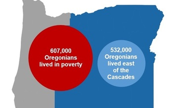 While Oregon's poverty rate has fallen slightly since its height in 2011, the rate is still 15.4 percent. (Oregon Center for Public Policy)