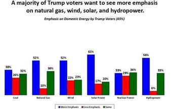 A new poll finds strong support among conservatives for policies supporting renewables and clean energy. (Public Opinion Strategies)