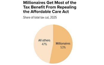 Most of the tax cuts that would come with current plans to repeal the ACA would go to the wealthy.(Center on Budget and Policy Priorities)