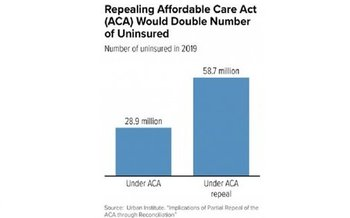 Estimates are that current plans to repeal the ACA would double the number of uninsured within a few years. (Center on Budget and Policy Priorities)