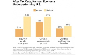 Economic growth in Kansas has slowed since that state started to phase out its income tax. Observers say it's a cautionary tale for West Virginia lawmakers considering the same path. (Center on Budget and Policy Priorities)