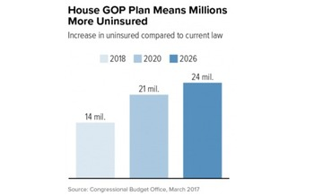 The Congressional Budget Office report indicates that the American Health Care Act could prompt another health-insurance crisis in the U.S. (Center on Budget and Policy Priorities)