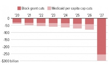 Under the Cassidy-Graham plan to repeal the Affordable Care Act, federal funding for Medicaid to the states would fall sharply, especially in 2027. (Center On Budget and Policy Priorities)