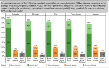 A new poll finds federal fuel-efficiency rules are very popular in five politically important states. (Greenberg Quinlan Rosner Research)