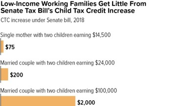 Analysts say even the child tax credit in the tax bill ends up helping the rich much more than the middle class and working families. (Center on Budget and Policy Priorities)