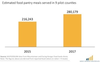 Food pantries reported a rise in requests for help in the nine West Virginia counties where work requirements were added to the SNAP program. (WV Center on Budget and Policy)