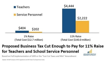 According to the West Virginia Center on Budget and Policy, a proposed business tax cut would have cost the same as an 11-percent raise for teachers and school service workers. (Sean O'Leary/WV COBP)