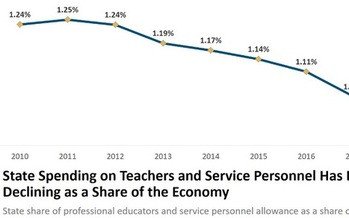 West Virginia spends about 20 percent less on school workers as a proportion of the state's Gross Domestic Product than it did eight years ago. (W. Va. Center on Budget and Policy)