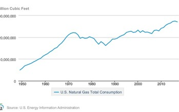 After growing for a decade, American natural-gas consumption fell sharply in 2017, to the surprise of many observers. (U.S. Energy Information Administration)