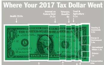 Individuals in the U.S. pay about five times more in taxes than corporations. (National Priorities Project)
