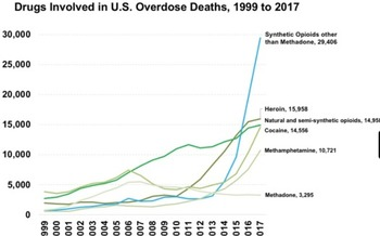 Overdose deaths due to synthetic opioids skyrocketed in the United States after 2014. (National Institute on Drug Abuse)