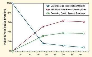 Un estudio encontr� que el 60 por ciento de los pacientes dejan completamente de consumir drogas luego de 3 y medio a�os de recibir un tratamiento m�dico asistido (MAT, por sus siglas en ingl�s). (drugabuse.gov)