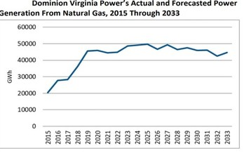 Dominion is now telling regulators in Virginia that it expects demand for electricity from natural gas to stay essentially flat for the next decade and a half. (Utility filings/IEEFA)