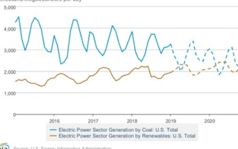 Renewable energy provided a greater percentage of U.S. electricity than coal this spring, a pattern observers expect more often as solar and wind power rise and coal declines. (IEEFA/EIA)