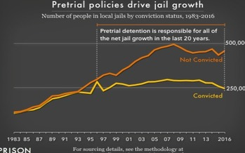 According to new research, people with mental illness or other problems often end up in jail awaiting trial because the community may lack other good options for them. (Prison Policy Initiative)