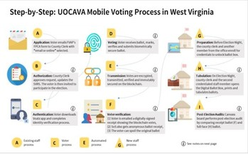 The experimental West Virginia blockchain voting process includes a series of steps aimed to ensure proper voter identification. (SOS Office/Voatz)