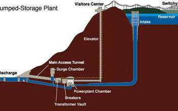 Pumped hydro storage can be used to store energy from renewable energy sources, like wind and solar. (Wikimedia Commons)