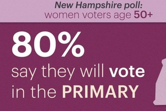 In a new poll sponsored by AARP, most of the women over age 50 surveyed in the Granite State in December said they intend to vote in the New Hampshire primary. (AARP New Hampshire)