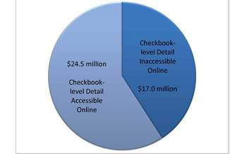 Since the start of 2011, the Arizona Commerce Authority has disclosed checkbook-level detail online for 59 percent of the $41.5 million awarded to companies in grants and tax credits. Checkbook-level detail on the other 41 percent – or $17.0 million – is not readily accessible to the public.