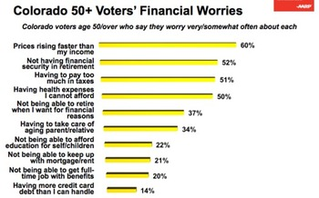 Chart of Colorado 50+ Voters' Financial Worries. Courtesy Hart Research/GS Strategy for AARP.