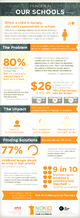 Infographic: Hunger in Schools courtesy of Share Our Strength.