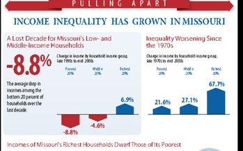 Missouri income gap      Courtesy of: CBPP