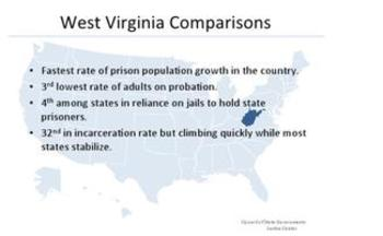 WV's prison population growing fast, but few on probation. From the Council of State Government Justice Center.