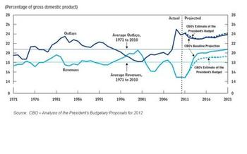 The federal deficit is projected to decline rapidly by 2016. Graph from Wikipedia, based on federal figures.