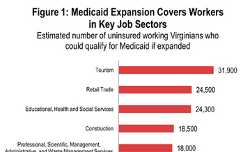 GRAPHIC: Projected Jobs with Virginia Medicaid Expansion. Courtesy of The Commonwealth Institute.