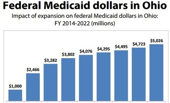 IMAGE: Chart shows the impact of the expansion federal Medicaid Dollars in Ohio 2014-2022.<br />IMAGE: Chart shows the impact of the expansion federal Medicaid Dollars in Ohio 2014-2022.<br /><br />