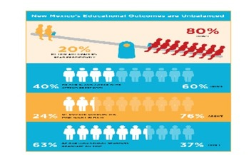 New Mexico Educational Outcomes Unbalanced.<br />CHART Courtesy: 2012 New Mexico KIDS COUNT Data Book