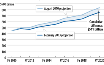 GRAPHIC: Projected Medicare spending for 2011-2020 includes a drop of more than $500 billion since 2010. This chart, by the Center on Budget & Policy Priorities, is based on CBO estimates.
