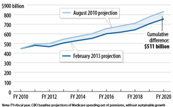GRAPHIC: Projected Medicare spending for 2011-2020 has fallen by more than $500 billion since 2010. Chart by the CBPP based on CBO estimates.