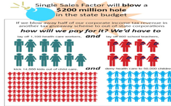 Illustration of what Single Sales Factor could mean to the New Mexico state budget.<br />GRAPHIC: Courtesy of New Mexico Voices for Children<br />