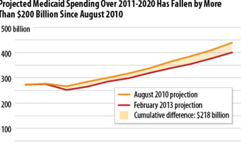 GRAPH: Projected Medicaid spending over 2011-2020 has fallen by more than $200 billion since Aug. 2010. Chart by Center on Budget & Policy Priorities, based on CBO figures.