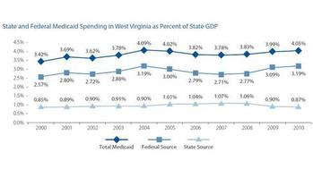 West Virginia's Medicaid program as a percentage of the state's GDP. Chart from the WV Center on Budget & Policy.