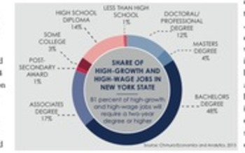 A new report says unless steps are taken immediately, New York is not is going to be able to fill the jobs of the future – especially in the five-county Capital District, where high-tech businesses are growing. Graphic courtesy America's Edge.