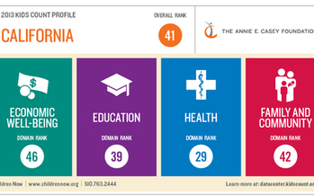 IMAGE: California ranks 41st for its children's overall well-being. This is the second year in a row California has ranked near the bottom of the nation, according to the Annie E. Casey Foundation's 2013 KIDS COUNT.