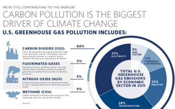 Cutting pollution from power plants is one of the goals of the Climate Action Plan<br />Courtesy of: whitehouse.gov