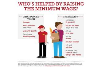 GRAPHIC: Economists looking at the effects of increasing the minimum wage to $10.10 an hour say people often have mistaken ideas about who would be helped. Courtesy EPI.