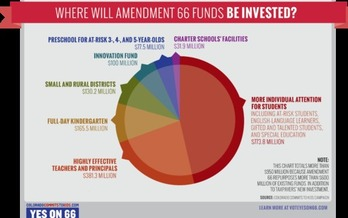 Photo: Amendment 66 funds would be invested in things such as full-day kindergarten and rewarding effective teachers and principals. Courtesy: Colorado Commits to Kids