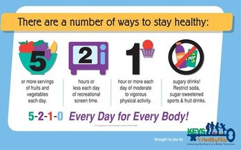 Public efforts like the 5,2,1,0 campaign are showing signs of having an impact on the diet of West Virginia children. GRAPHIC courtesy of Keys 4 Healthy Kids.