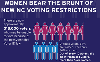 Photo: The majority of NC voters impacted by new voting restrictions are women. Courtesy: Southern Coalition for Social Justice