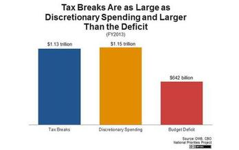 IMAGE: According to the National Priorities Project, corporate tax loopholes are blowing a huge hole in the federal budget.
