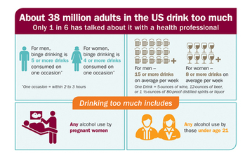 GRAPHIC: A new study finds 38 million Americans drink too much, and despite the health risks, very few are honest with their doctor about their behavior. Infographic courtesty of CDC.